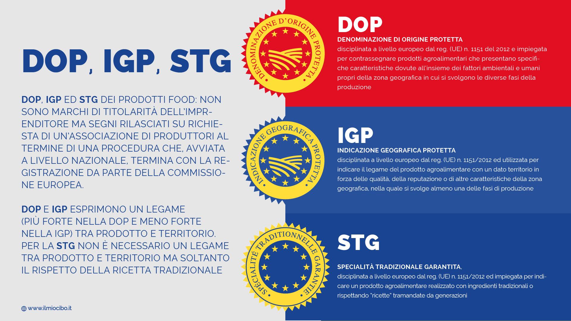INFOGRAFICA - DOP, IGP e STG | Il Mio Cibo